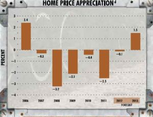 Kansas City home price appreciation index and forecast