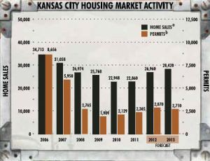 kansas city real estate market activity and 2013 forecasat