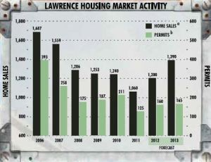 Lawrence Housing market activity and 2013 forecast