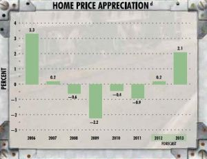 Lawrence Kansas Home Price apreciation and 2013 forecast